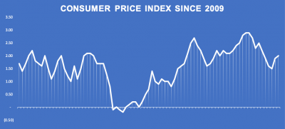 The 'People Impact' of the Consumer Price Index (CPI)